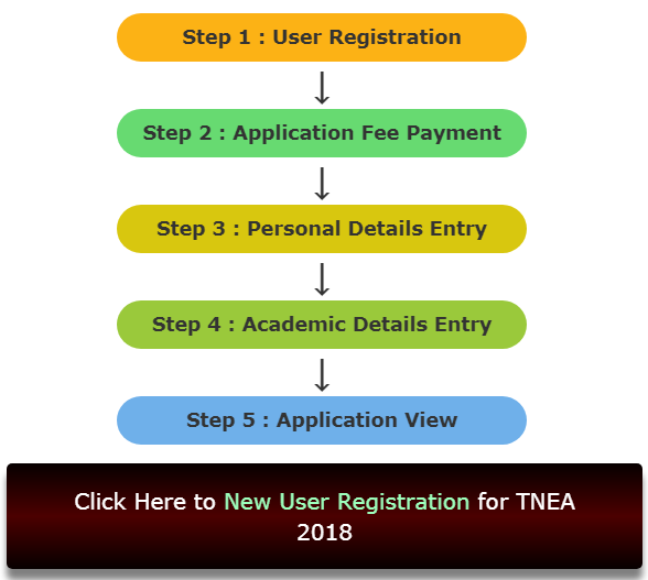 Anna University Chennai Admission Form 2018 - TNEA Apply Online