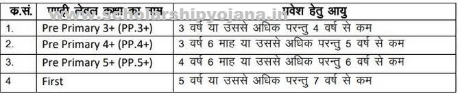 RTE Rajasthan Admission Age Limit